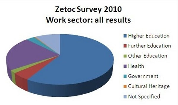 graph (28KB): Figure 5: 2010 survey: Respondents' work sector