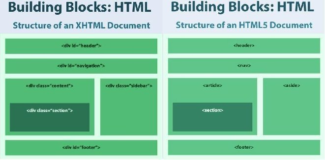 Figure 3: Side-by-side comparison of XHTML and HTML5 layouts.