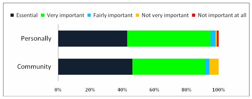 Figure 5: Rating of libraries' importance (Source: Perceptions of Public Libraries in Africa: Full Report p. 63)