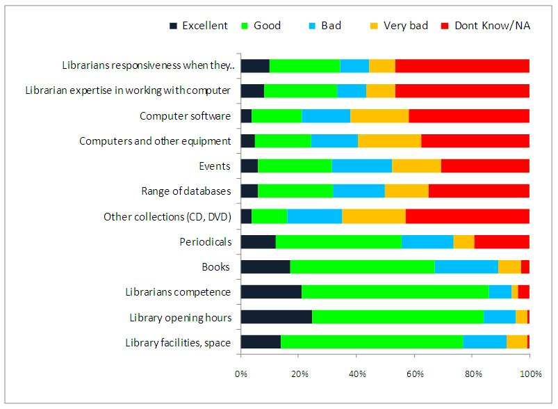 Figure 4: Users' ratings of different library aspects (Source: Perceptions of Public Libraries in Africa: Full Report p. 29.) 38% rated computers and other equipment as either 'bad' or 'very bad'.