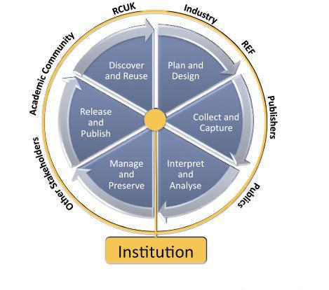 Figure 1: The Research360 Institutional Lifecycle Research Concept