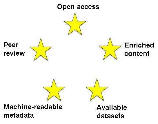 Figure 2: The Five Stars of Online Journal Articles