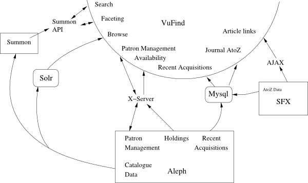 Figure 1: Data sources to be integrated in Vufind