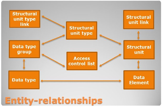 Figure 1: Simplified entity relationship diagram