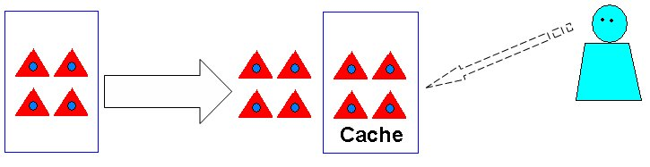 Figure 14: Pre- / Smart-caching