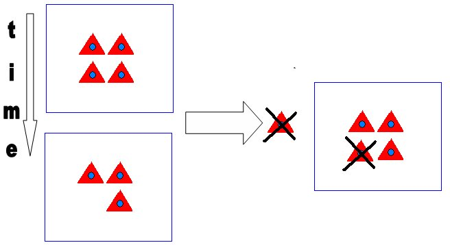 Figure 15: Cache invalidation