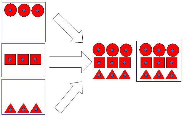 Figure 2: Aggregator (many-to-one)