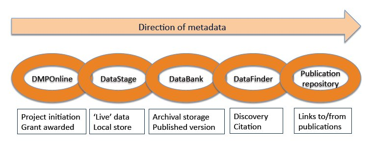 Figure 1: Data chain