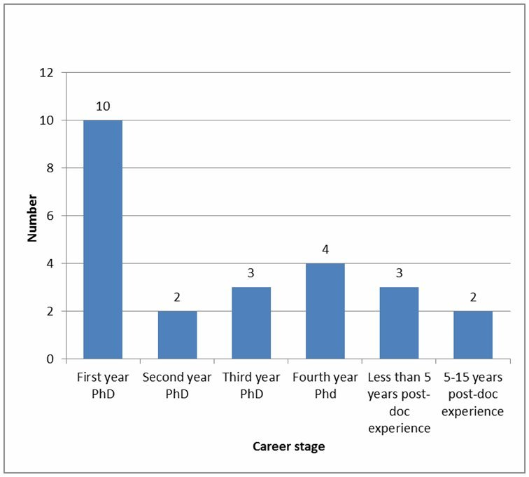 Figure 1: Career stage of project participants