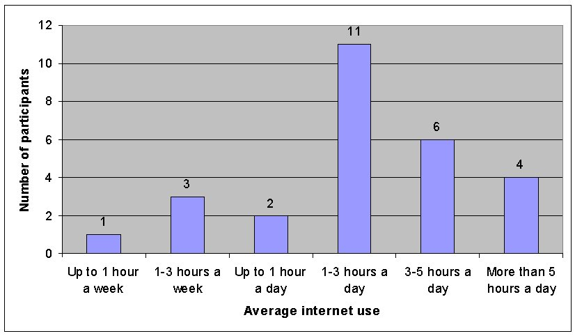 Figure 2: Participants' average use of Internet