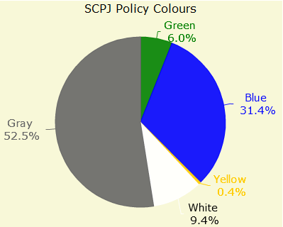 Figure 9: Policy rate of association in Japan in the SCPJ