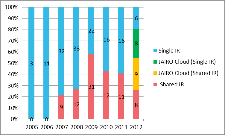 Figure 3: Annual growth of IRs in Japan 2005-2012, categorised by type of development