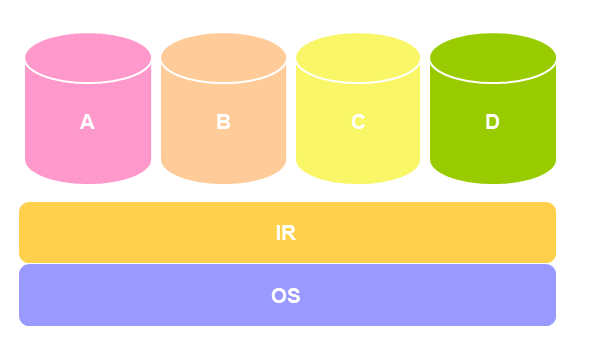 Figure 4: Shared Type Model