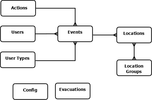 Figure 2: Database structure