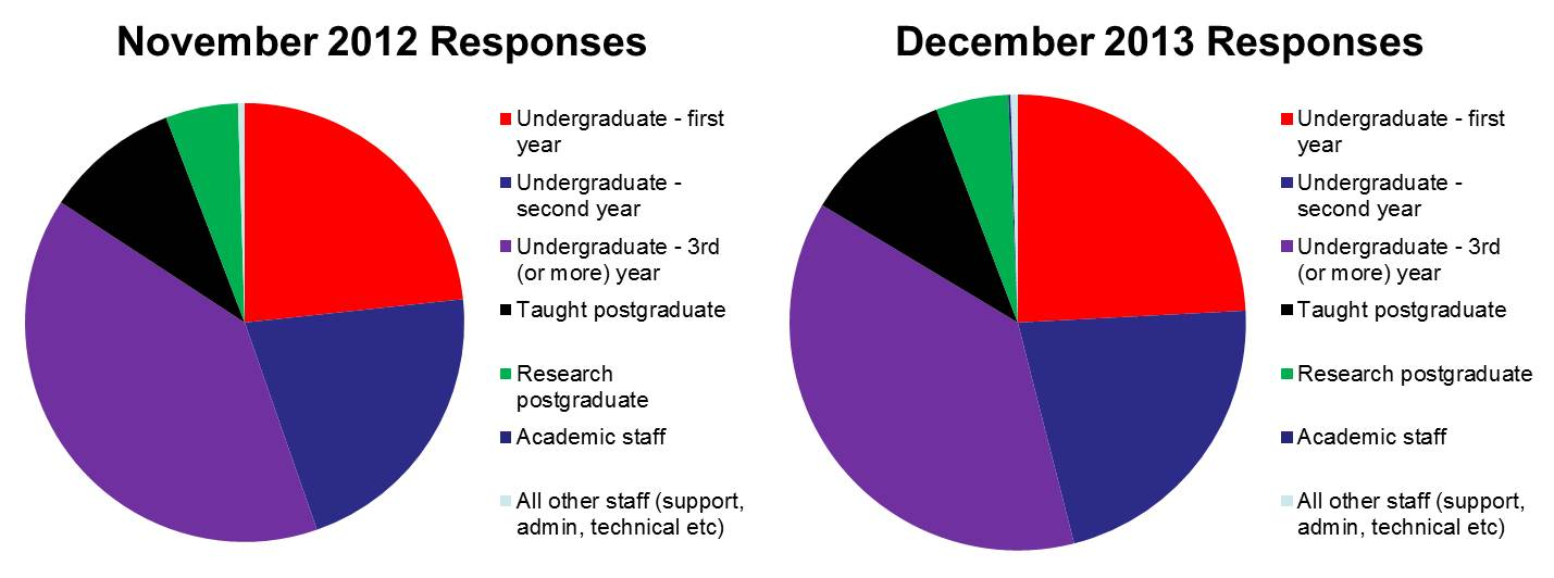 Figure 1: Demographics of Questionnaire Respondents