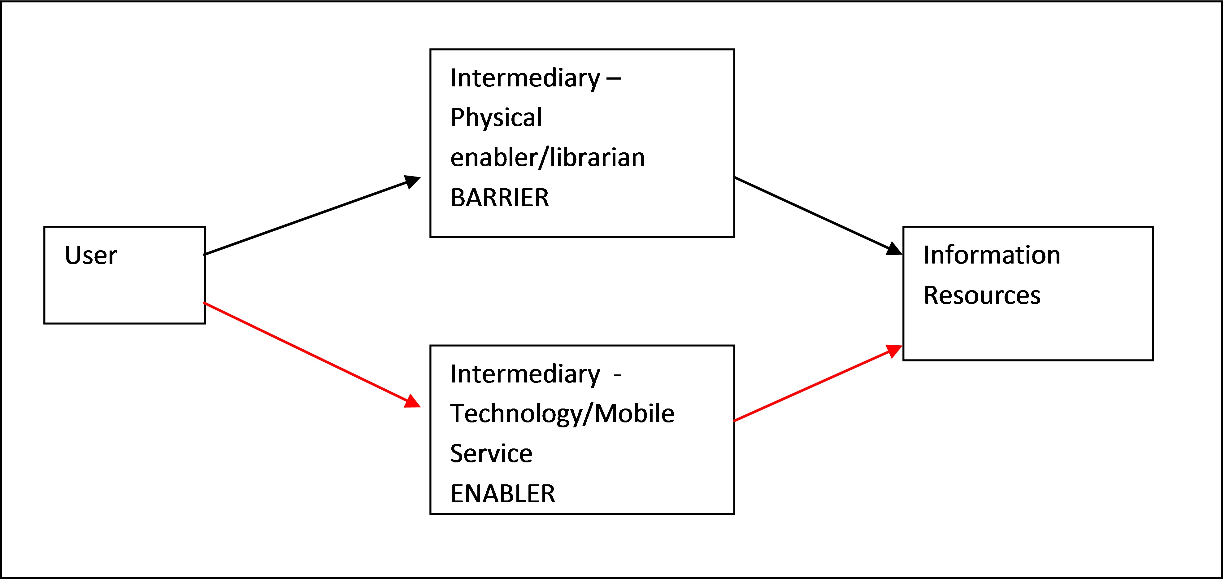 Figure 6:  The role of the Intermediary in allowing the user to access information resources (adapted from Wilson's model)