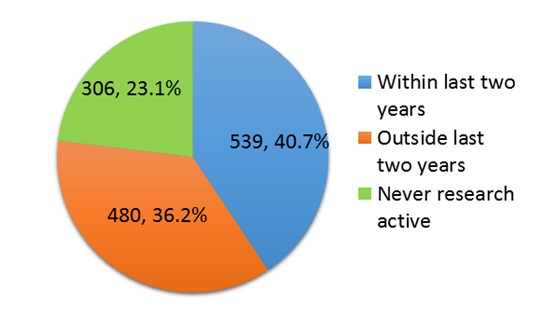 Figure 1: Proportion of Research Active Participants in 2013