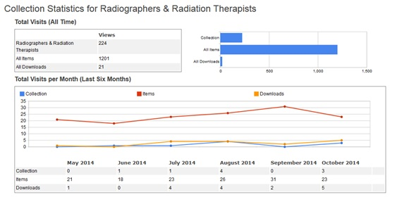 Figure 11: 6-month usage statistics for Radiography and Radiation Therapy collection in Lenus.  Data from Google Scholar.