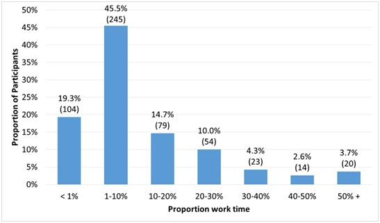 Figure 2: Profile of percentage of work time engaged in research