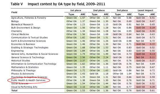 Figure 4: Impact contest by OA type by field, 2009-2011.  Source: Archambault (2014)