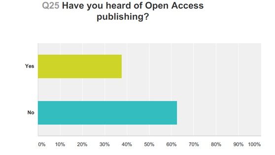 Figure 5: Responses to Lenus 2014 survey about open access publishing