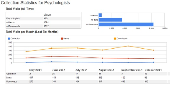 Figure 8: 6-month usage statistics for Psychologists collection in Lenus.  Data from Google Scholar.