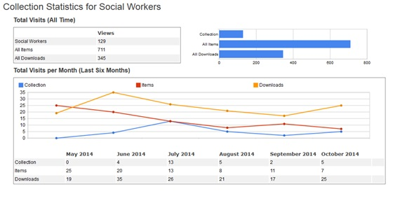 Figure 9: 6-month usage statistics for Social Work collection in Lenus.  Data from Google Scholar.