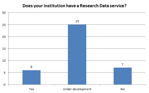 Institutions with a research data service (6 have one, 25 under development, 7 do not)