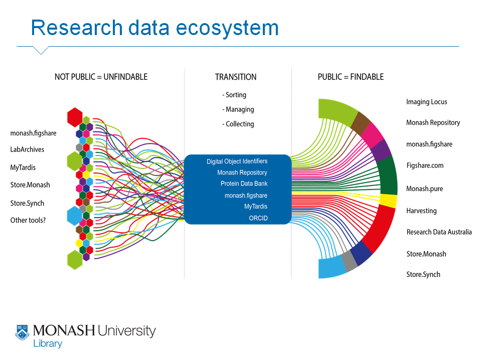 Monash's research data ecosystem diagram