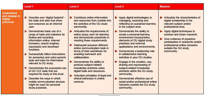 First competence area of the Open University digital and information literacy strategy